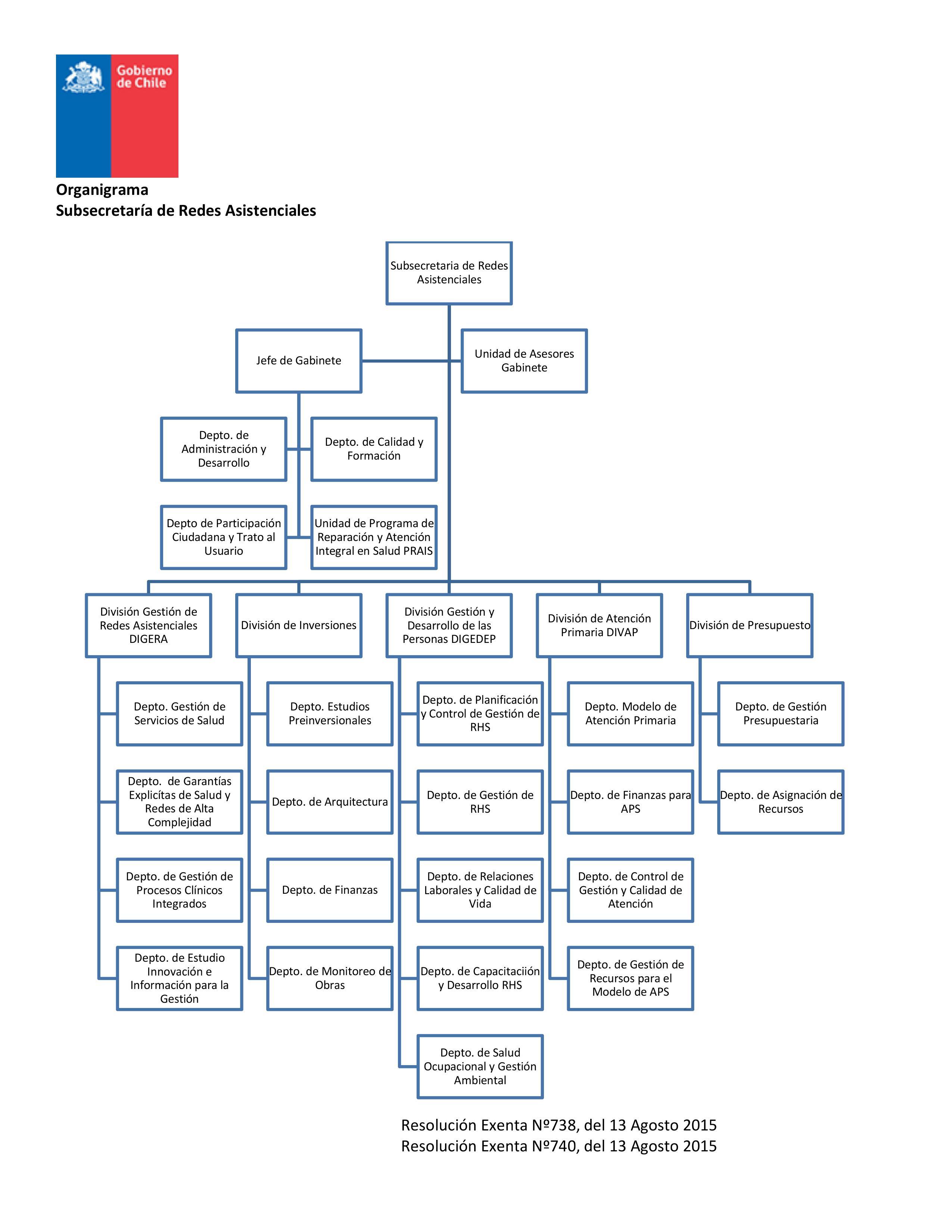 Gobiernotransparente Estructura Orgánica